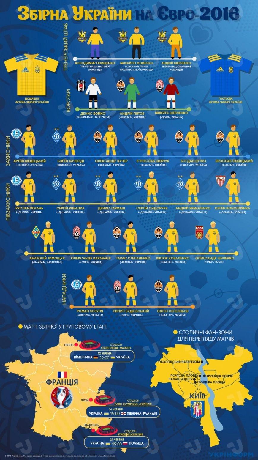 Сборная Украины на Евро-2016 (ИНФОГРАФИКА), фото-1