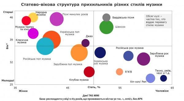 Інфографіка: яку музику слухають українці, фото-2