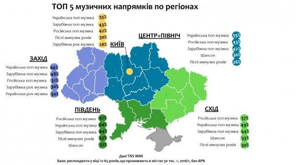 Інфографіка: яку музику слухають українці, фото-1