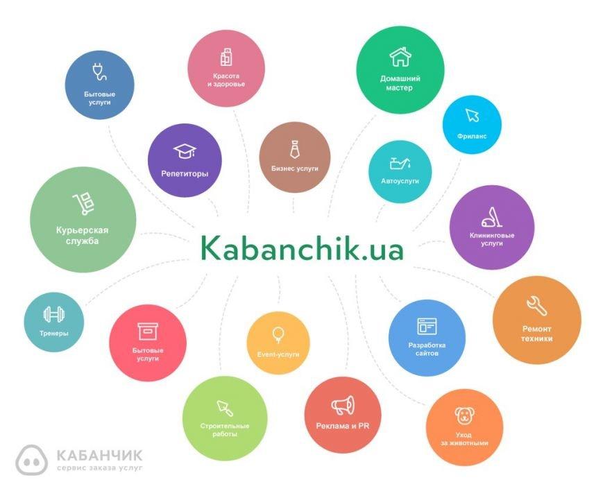 Жители Чернигова ищут помощников в Интернете: получается быстро и экономно, фото-2