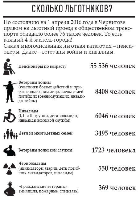 Каждый 4-й житель Чернигов - льготник!, фото-1