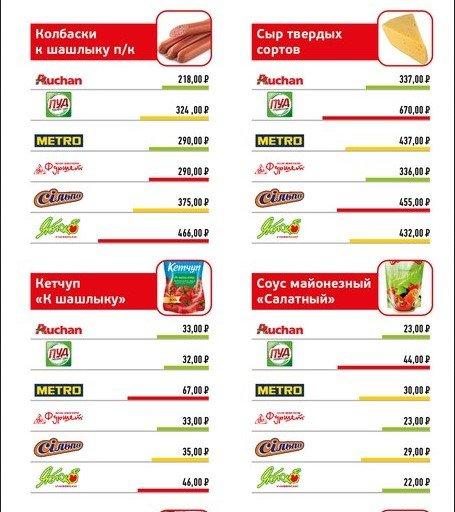 Анализ цен на продукты питания в супермаркетах Крыма (ФОТО), фото-3