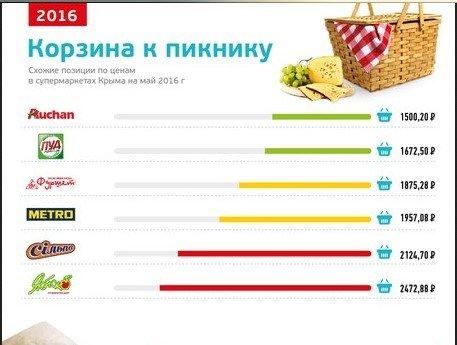 Анализ цен на продукты питания в супермаркетах Крыма (ФОТО), фото-1