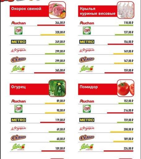 Анализ цен на продукты питания в супермаркетах Крыма (ФОТО), фото-2