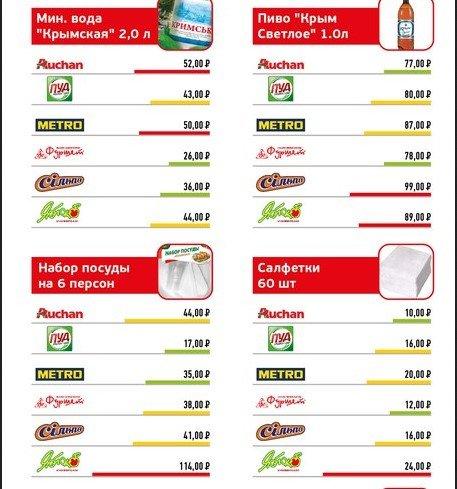 Анализ цен на продукты питания в супермаркетах Крыма (ФОТО), фото-4