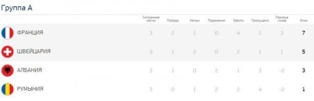 Євро-2016: результати групового етапу та турнірна сітка, фото-2