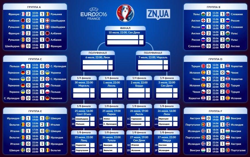 Євро-2016: результати групового етапу та турнірна сітка, фото-1