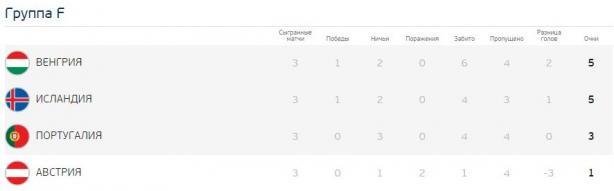 Євро-2016: результати групового етапу та турнірна сітка, фото-7