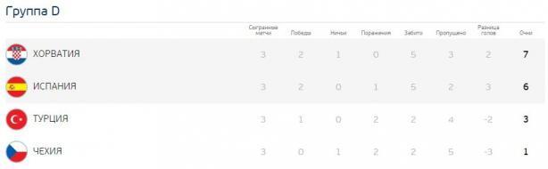 Євро-2016: результати групового етапу та турнірна сітка, фото-5