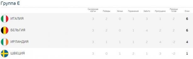 Євро-2016: результати групового етапу та турнірна сітка, фото-6