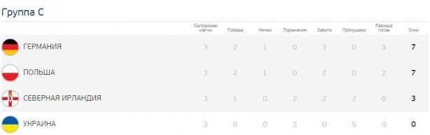 Євро-2016: результати групового етапу та турнірна сітка, фото-4