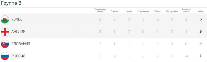 Євро-2016: результати групового етапу та турнірна сітка, фото-3