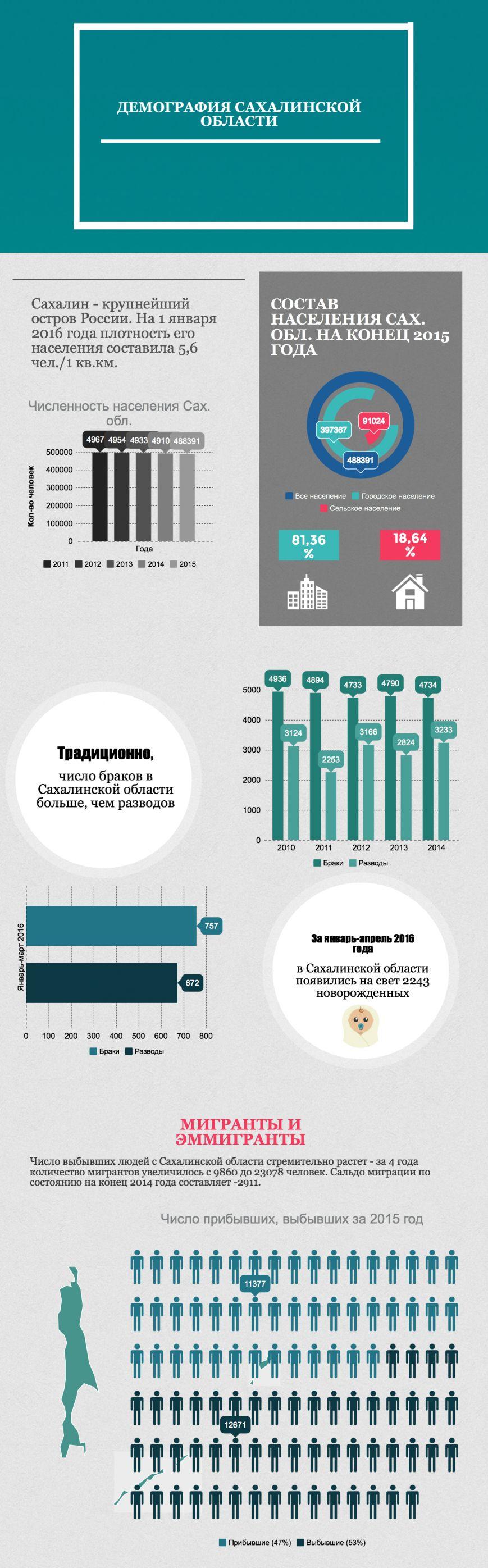 Демографическая ситуация в Сахалинской области оставляет желать лучшего, фото-1