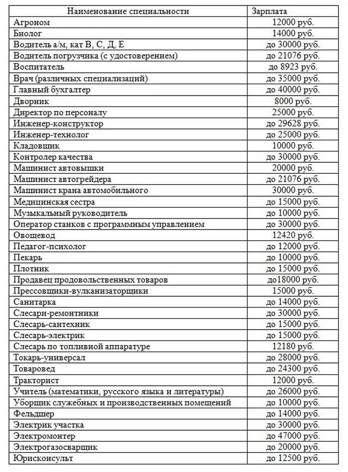 Vakansii_iz_TsZN_tablichny_variant_na_22_06_2016