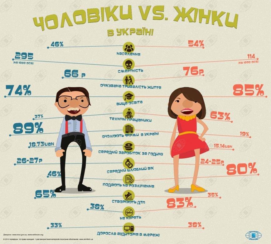 Для Одесского областного совета разработали Программу равноправия между мужчинами и женщинами, фото-1