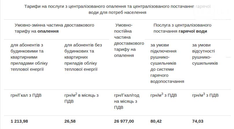 Від сьогодні львів'яни мають більше платити за гарячу воду і тепло, фото-1