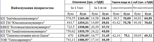 С 1 июля в Украине подорожали тепло и горячая вода: опубликованы новые тарифы по регионам, фото-2
