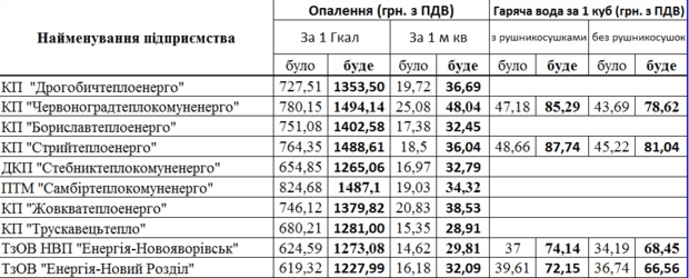 С 1 июля в Украине подорожали тепло и горячая вода: опубликованы новые тарифы по регионам, фото-1