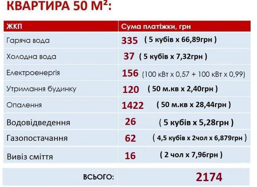 Сколько будут платить запорожцы за услуги ЖКХ по новым тарифам, фото-2