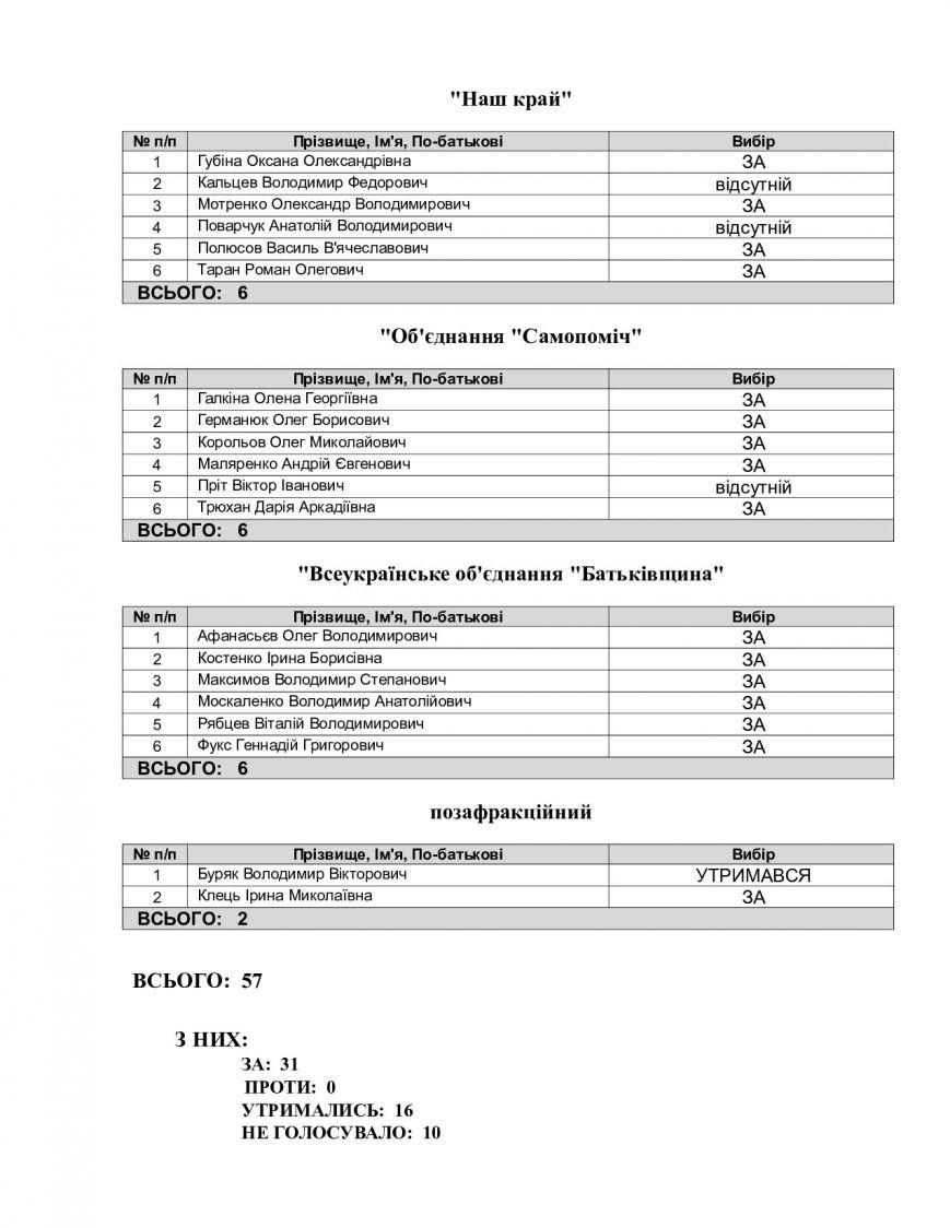 Кто из запорожских депутатов отказался голосовать за конкуренцию в сфере ЖКХ, - СПИСОК, фото-3