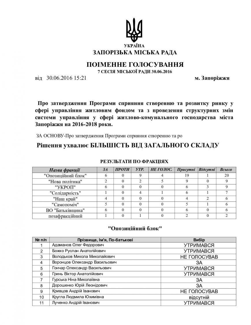 Кто из запорожских депутатов отказался голосовать за конкуренцию в сфере ЖКХ, - СПИСОК, фото-1
