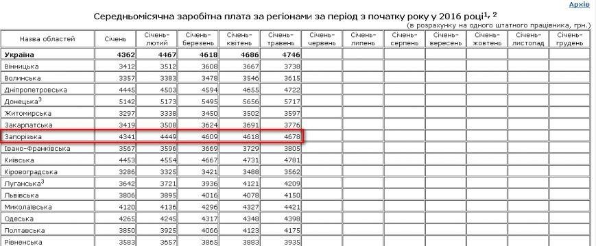 Запорожская область входит в пятерку регионов с наивысшими зарплатами, фото-1