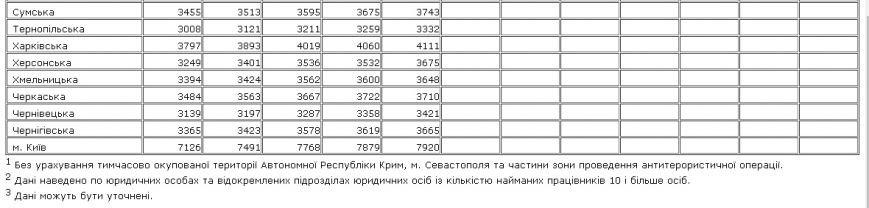 Запорожская область входит в пятерку регионов с наивысшими зарплатами, фото-2