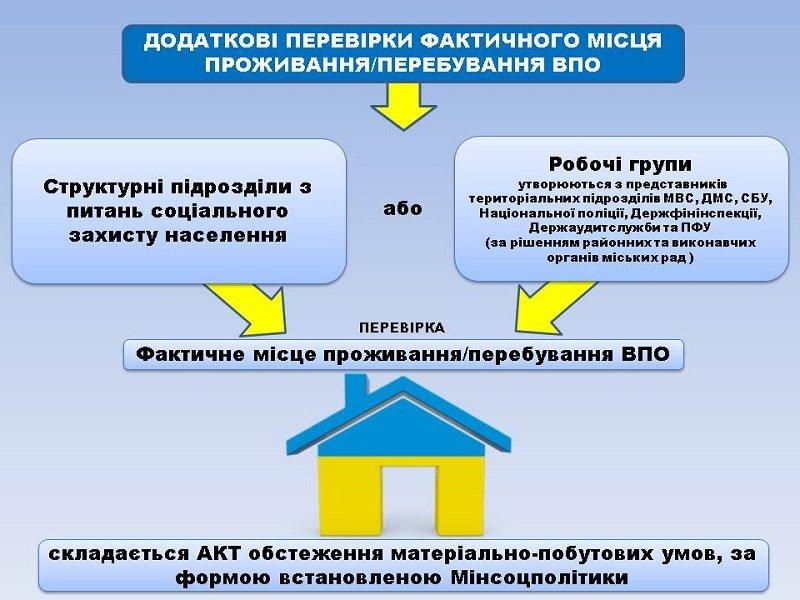 З'явилась інформація щодо продовження дії довідок внутрішньо-переміщених осіб, фото-3