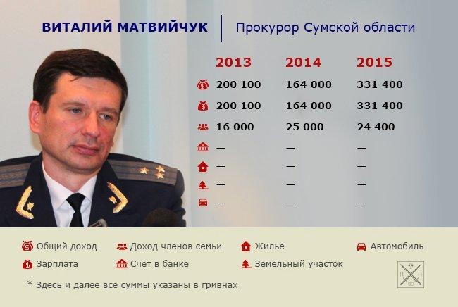 _1_matviychuk_19.05.16