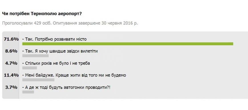Чи потрібен Тернополю аеропорт? – результати опитування, фото-1
