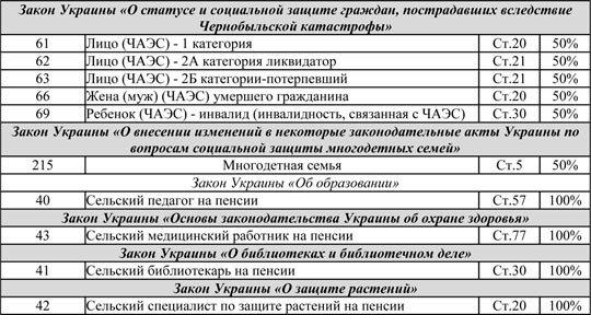 Кому положены льготы на газ: полный список, фото-3