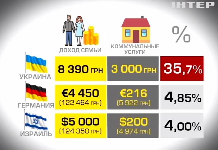 Украинцы тратят на коммуналку больше немцев и израильтян, фото-2