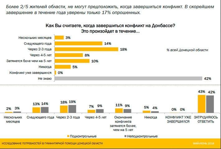 Только 3% жителей Донетчины верит, что конфликт на Донбассе завершится в течение нескольких месяцев, фото-1