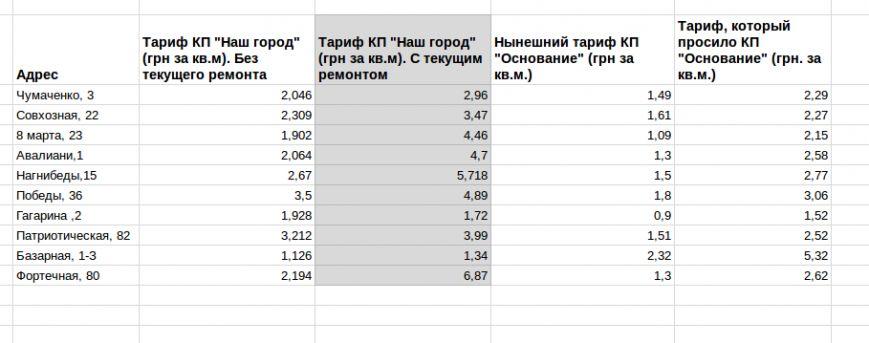 """Еще дороже: КП """"Наш город"""" опубликовало окончательный вариант своих тарифов (сравнительная таблица), фото-1"""