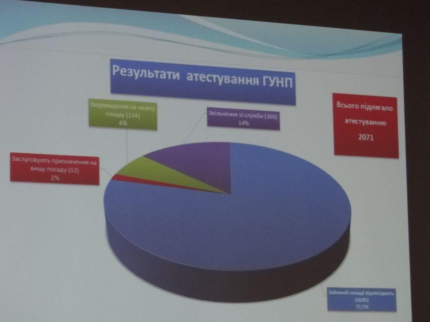 Проведено аналіз оперативно-службової діяльності поліції Хмельницької області, фото-1