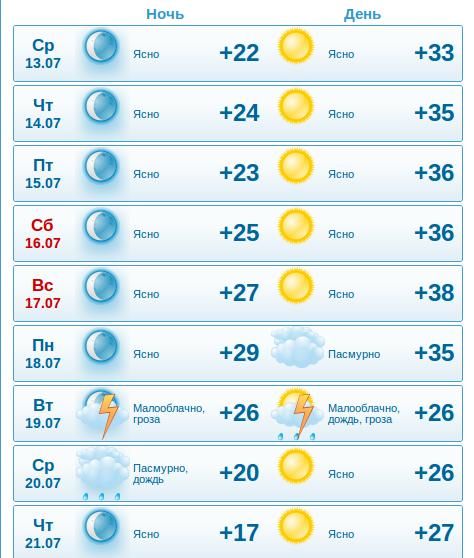 К концу недели температура в Запорожье поднимется почти до 40 градусов, фото-1