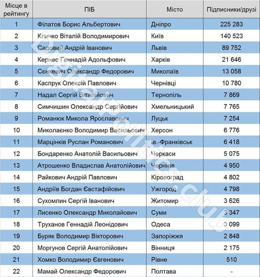 rating-majors-ukraine-07-16