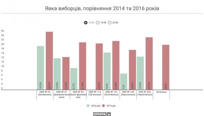 Явка на выборах в Луганской области составила 17,5%, фото-1