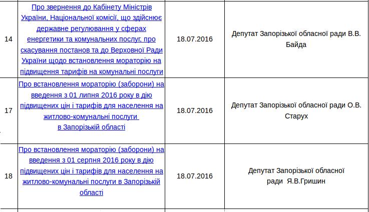 Сразу трое депутатов Запорожского облсовета в один день подали идентичные проекты решений, фото-1