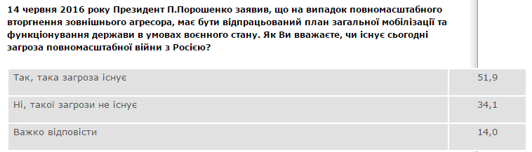 Более половины украинцев верят в угрозу полномасштабной войны с Россией, фото-1