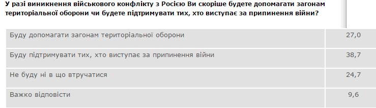 Более половины украинцев верят в угрозу полномасштабной войны с Россией, фото-2