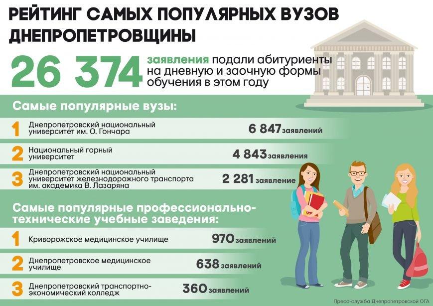Рейтинг_ВНЗ_рус_01-01