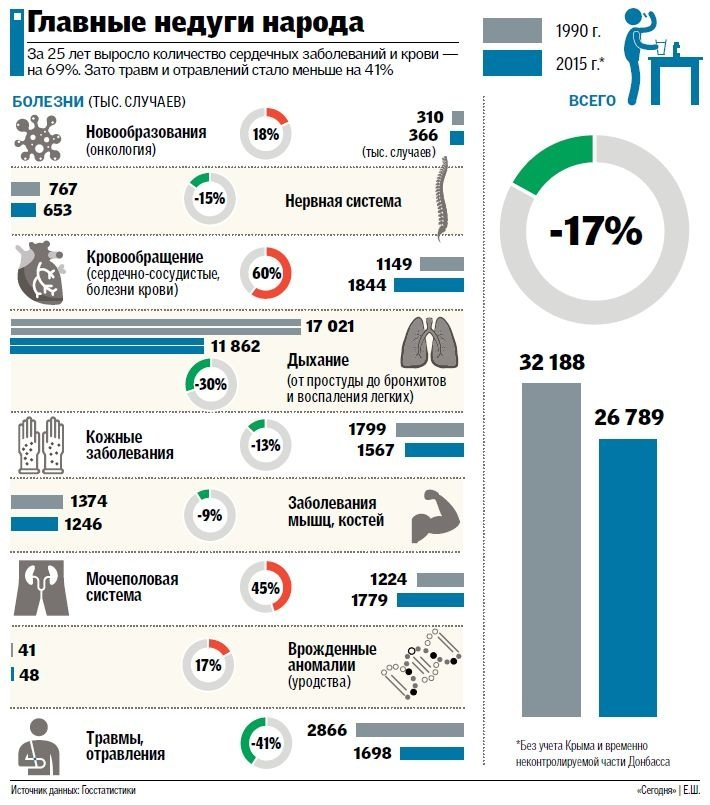 Інфографіка: чим найчастіше хворіють українці?, фото-1