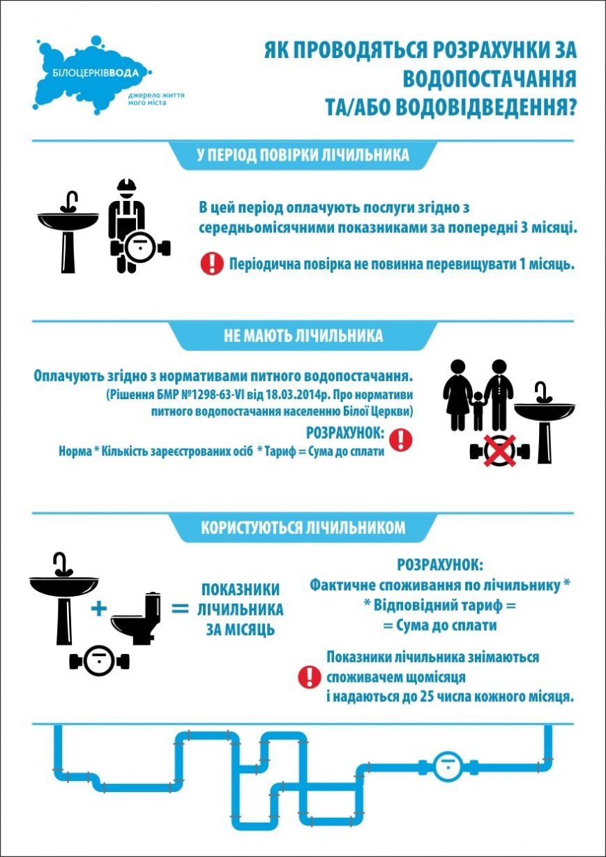 Інфографіка: Як правильно рахувати плату за воду?, фото-1