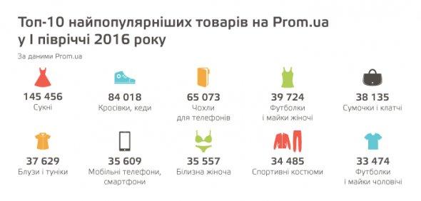 Інфографіка: українці стали більше купувати в інтернеті, фото-1
