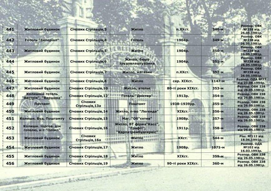 Влада міста радить франківцям, як утримувати пам'ятки архітектури, у яких вони проживають (СПИСОК), фото-32