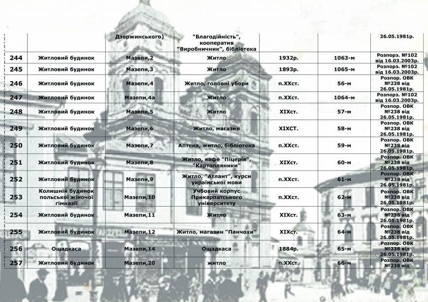 Влада міста радить франківцям, як утримувати пам'ятки архітектури, у яких вони проживають (СПИСОК), фото-18
