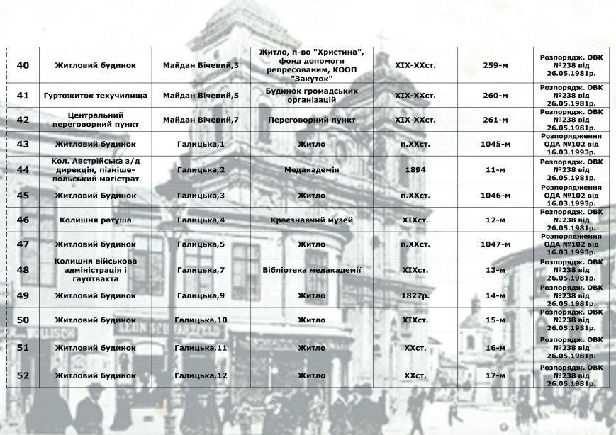 Влада міста радить франківцям, як утримувати пам'ятки архітектури, у яких вони проживають (СПИСОК), фото-3