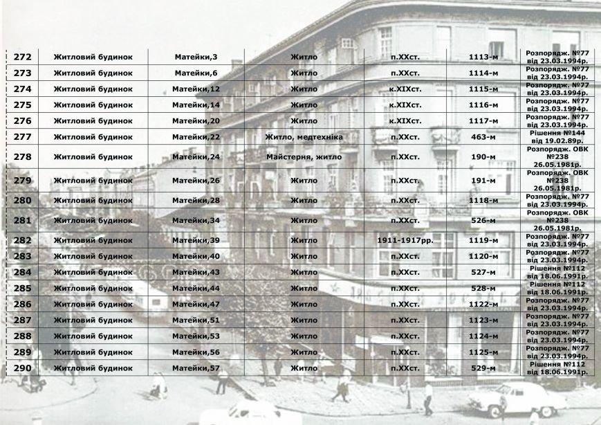 Влада міста радить франківцям, як утримувати пам'ятки архітектури, у яких вони проживають (СПИСОК), фото-20