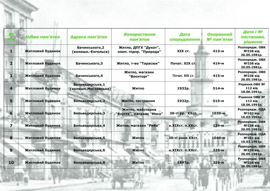Влада міста радить франківцям, як утримувати пам'ятки архітектури, у яких вони проживають (СПИСОК), фото-1
